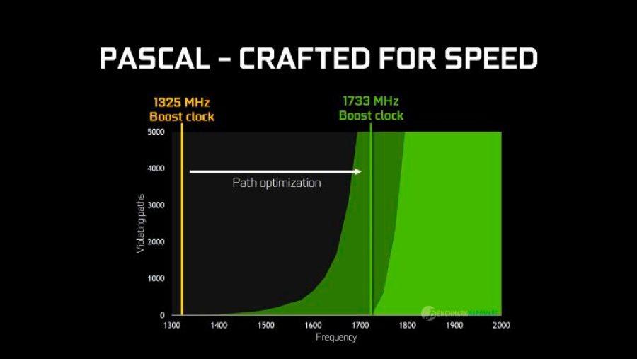 nvidia-pascal-benchmarkhardware