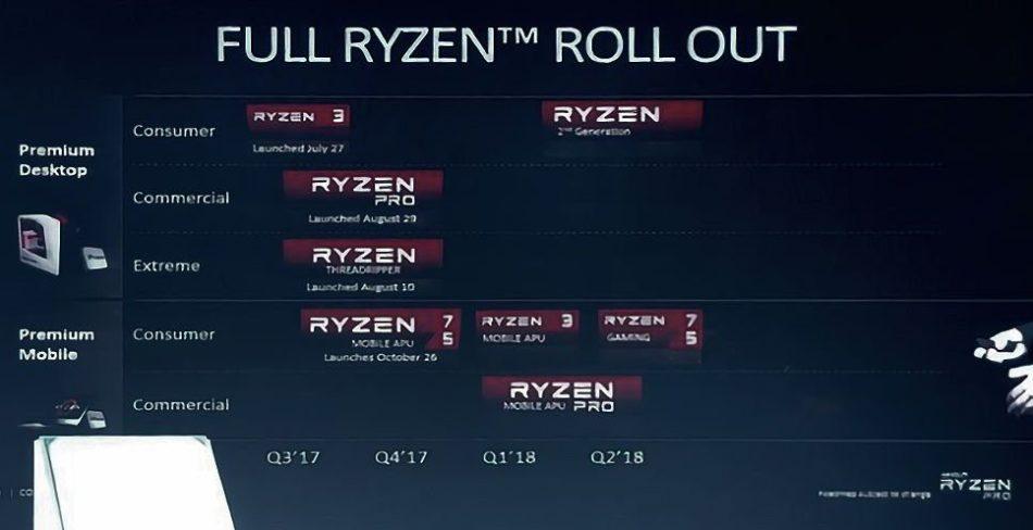 AMD RYZEN 2, confirmados para principios de año.