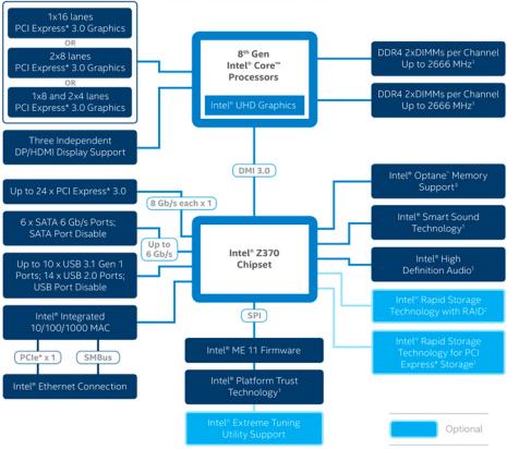 Intel-Z370-Chipset-Diagram-benchmarkhardware