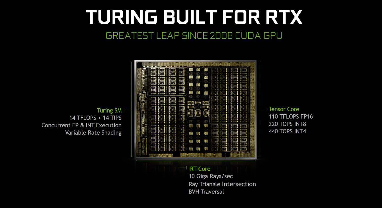 NVIDIA Turing y las tecnologias de las GeForce RTX 20 Serie