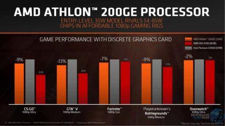AMD-Athlon-200GE-Perfomance-3-Benchmarkhardware