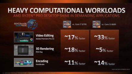 AMD-Ryzen-Pro-Perfomance-2-Benchmarkhardware