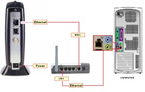 Connecting to the Inter using your WiFi Router
