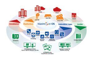 Schaubild der Kommunikationslösung Splicecom. Quelle: TOPAS