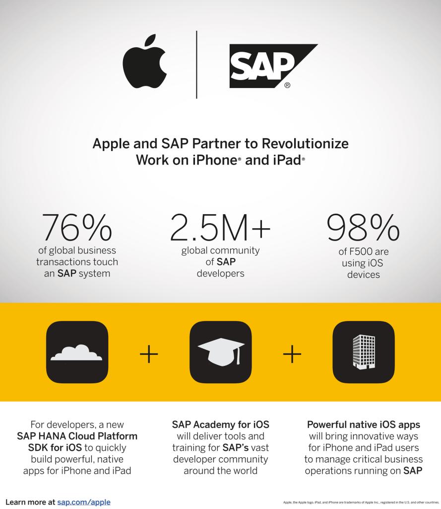 So wollen Apple und SAP gemeinsam den Business-Markt aufrollen. Quelle: SAP