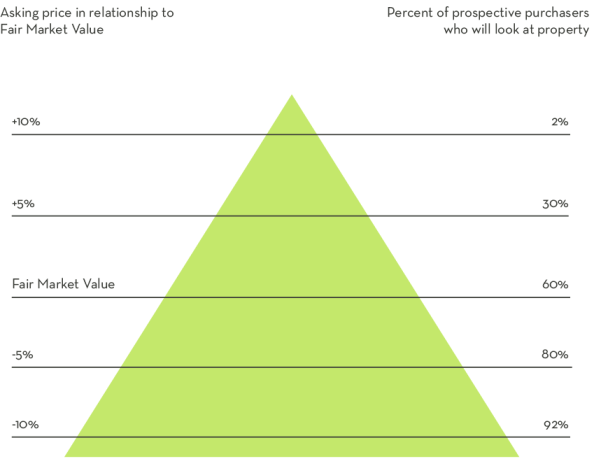 Buyer's Pyramid