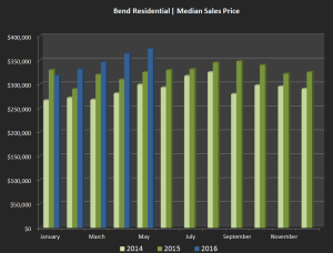 The median sales price of homes in Bend has increased every month this year.