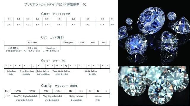ダイヤモンド評価基準 4C 重視すべきポイントとは?