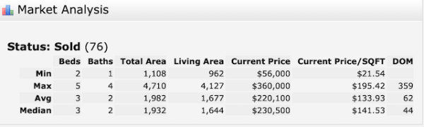 Arabi single-family home sales 2019
