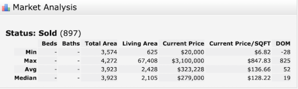 Multi-family home sales 2019