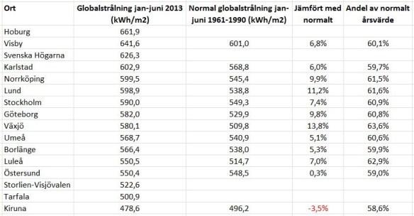 Global solinstrålning under januari-juni 2013. De nyaste stationerna saknar värden för normalperioden. Nordkoster saknade värden för juni och därför är den stationen ej medtagen i tabellen. Data från SMHI.