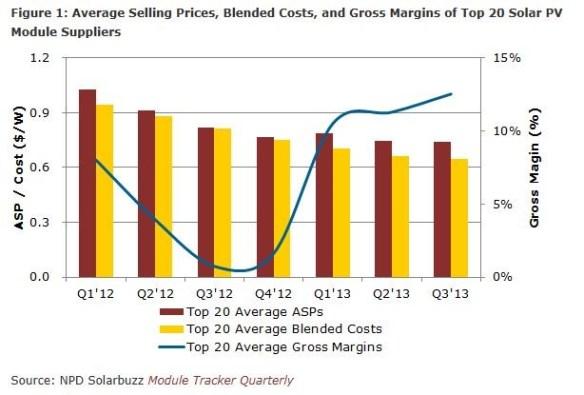 Medelförsäljningspris (ASP), produktionskostnad och vinstmarginal för solcellsmoduler sedan första kvartalet 2012. Källa: Solarbuzz.