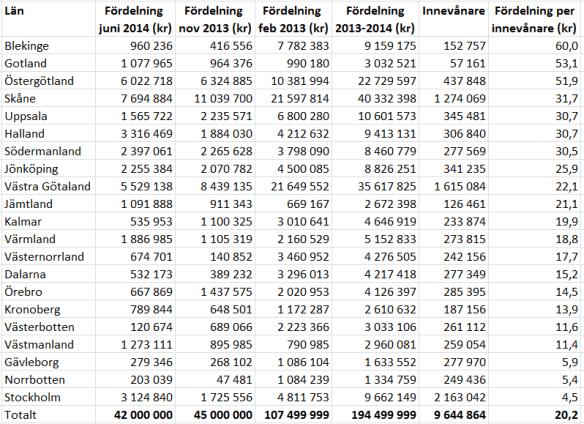 Investeringsstöd till solceller enligt fördelning 2013-2014. Källa rådata: Energimyndighetens hemsida.