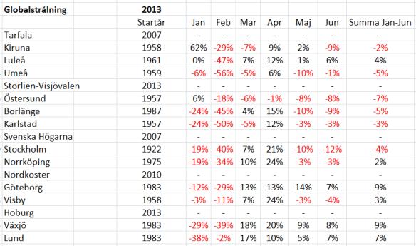 Globalstrålning januari-juni 2014 jämfört med normalperioden 1961-1990.