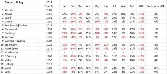 Global solinstrålning per månad under januari-oktober 2014 för Luleå, Stockholm och Lund jämfört med normalvärden för perioden 1961-1990. Rådata från SMHI.