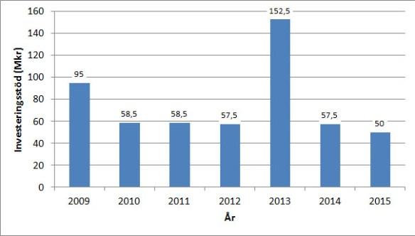 Investeringsstöd till solceller per år från och med 1 juli 2009.