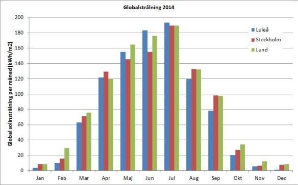 Global solinstrålning per månad under 2014 för Luleå, Stockholm och Lund. Rådata från SMHI.