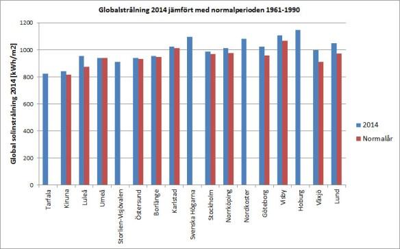Global solinstrålning 2014 jämfört med normalår under perioden 1961-1990. Vissa stationer är nya och saknar därför värden för normalperioden. Rådata från SMHI.