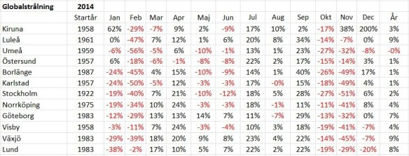 Global solinstrålning per månad under 2014 jämfört med normalperioden 1961-1990. Rådata från SMHI.