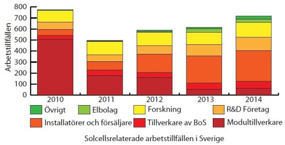 Antal helårsarbeten inom den svenska solcellsbranschen 2010-2014. Svensk sammanfattning av IEA-PVPS National Survey Report of PV power applications in Sweden 2014.