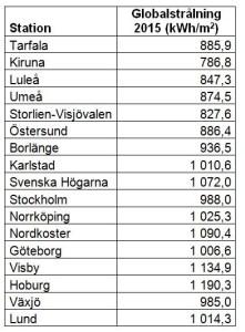 Globalstrålning 2015 för SMHI:s mätstationer.
