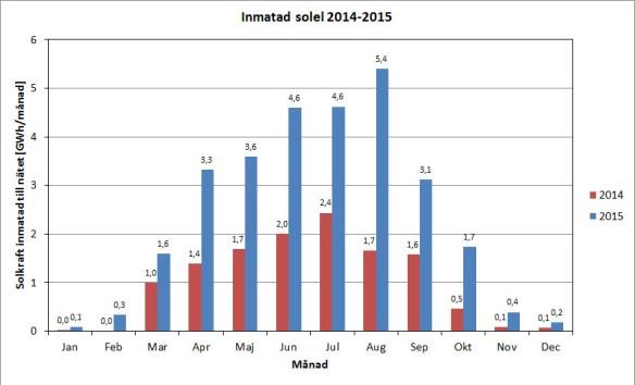 Solel inmatad till nätet i Sverige per månad under 2014 och 2015. Rådata från Svenska Kraftnät.