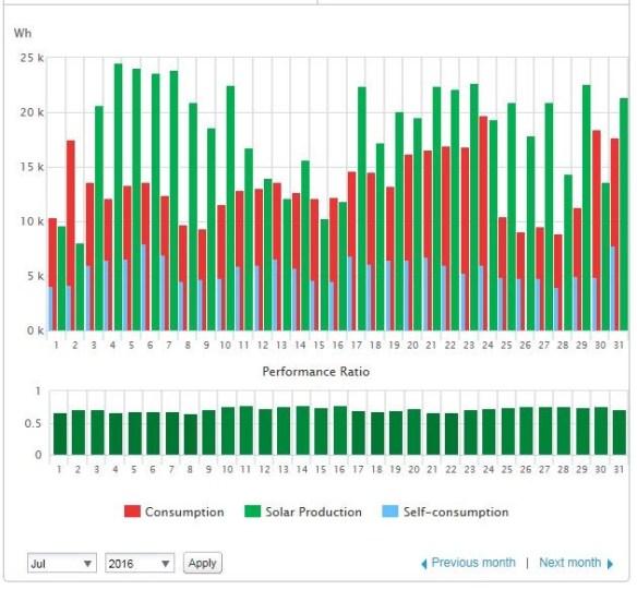 Solelproduktion (gröna staplar), elanvändning (röda) och egenanvändning av solelen (blåa) under juli 2016. I elanvändningen och egenanvändningen ingår inte elen till garaget och förrådet i separat byggnad, det brukar vara ca 5-15 kWh elanvändning per månad under sommaren, Diagrammet är från Solar Edge monitoring portal.