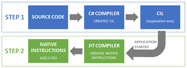 Diagram showing the 2 steps of compilation in the C# .NET ecosytem