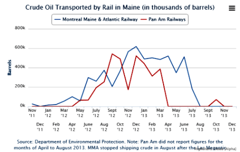 Crude Oil Transport in Maine - seacostonline
