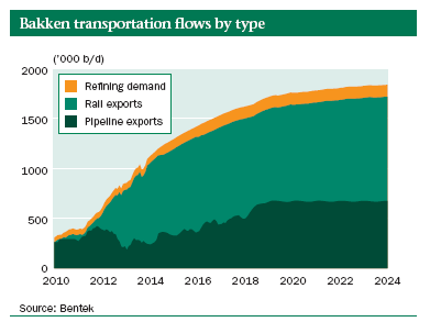 Bakken transportation flows by type