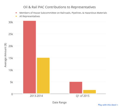 Oil & Rail PAC Contributions to Reps 2013-15