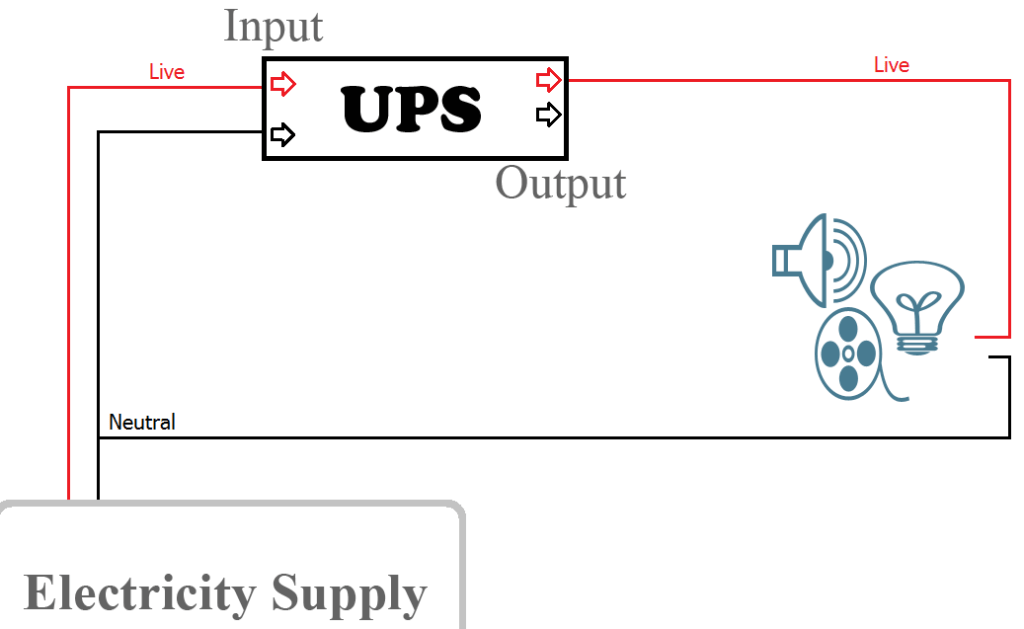 Methods For Circuiting UPS Inverter With Home Office Wiring