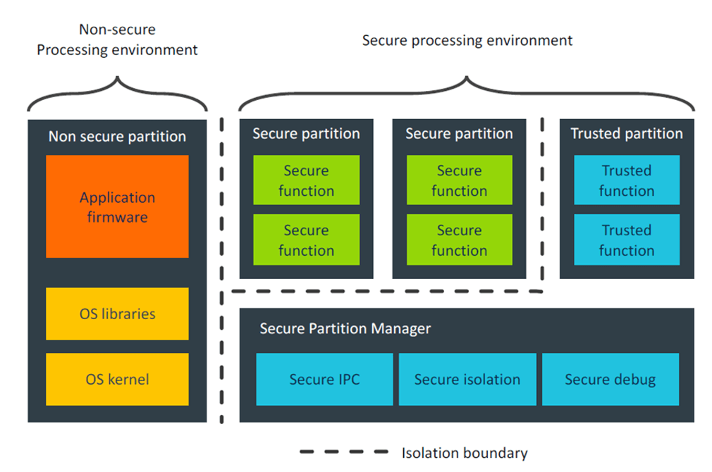 5 Elements to Secure Embedded Systems – Part #1 Hardware Based Isolation