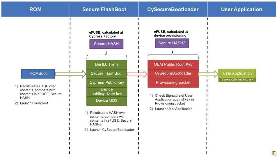5 Elements to Secure Embedded Systems – Part #3 Secure Boot