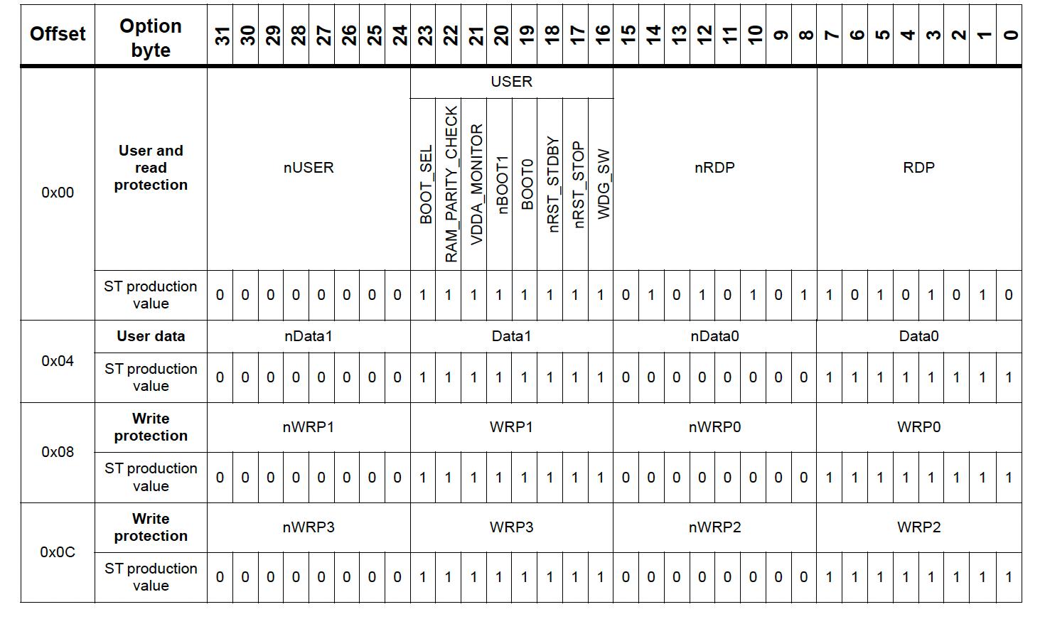 Programming the STM32 Option Bytes using SEGGER J-Flash