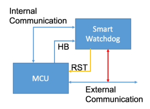 smartwatchdog