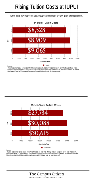 Rising Tuition Costs at IUPUI (1)