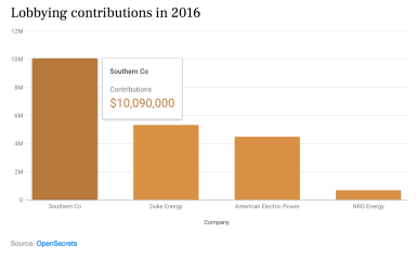 Column chart for investigative feature on US power plants. Interactive version and story here: http://igor.gold.ac.uk/~bcool001/portfolio/super-polluters/index.html
