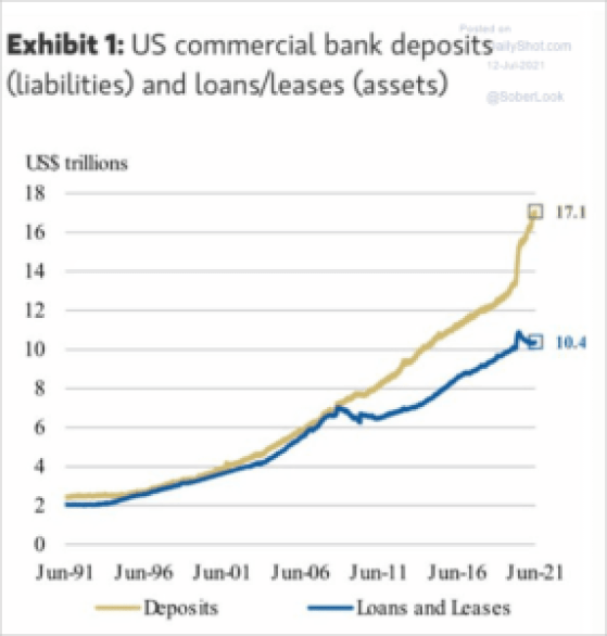 FULL (OF IT) Benjamin bla bla blah Fulford - 7/19/2021 - It's Rome vs Babylon as Undeclared Western Civil War Reaches Crescendo CR-Bank-deposits-v-loans2107120339-286x300