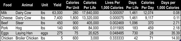 Days per 1000 Calories