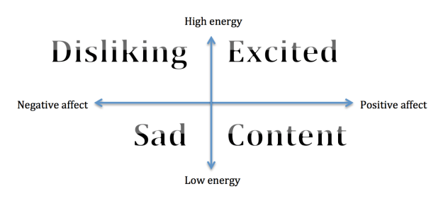 Quadrant of emotions