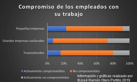 Gráfica sobre el compromiso de los empleados con su trabajo.