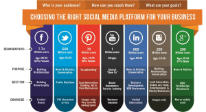 Some of the best social media marketing platforms in 2019