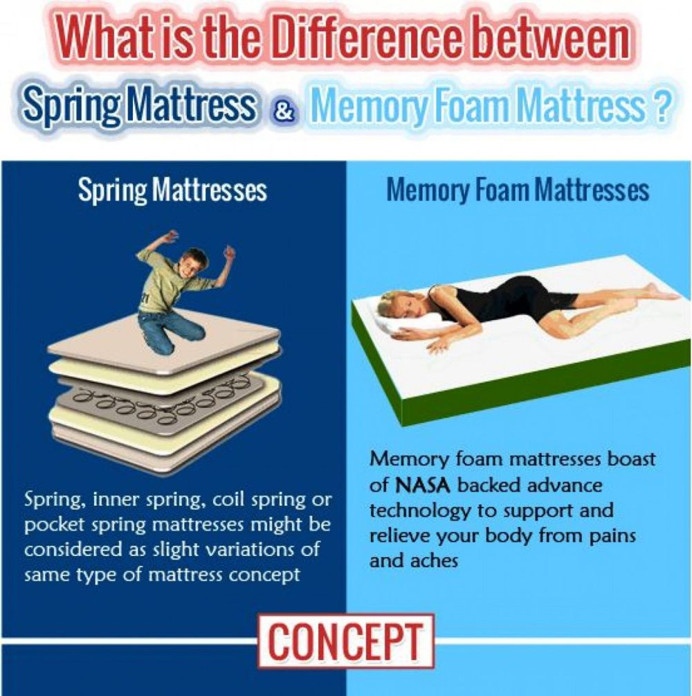 spring mattress vs memory foam mattress
