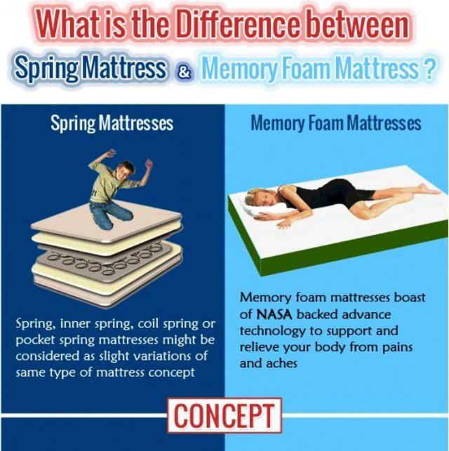 spring mattress vs memory foam mattress