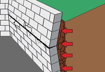 Bowing Wall From Soil Pressure
