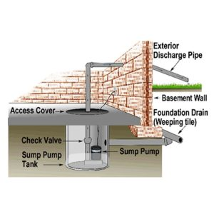 Sump Pump and Pit