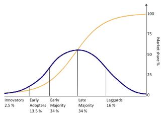 Curva de adoção de Rogers - Everett Rogers - estudo científico social que mostra a relação das pessoas com a inovação