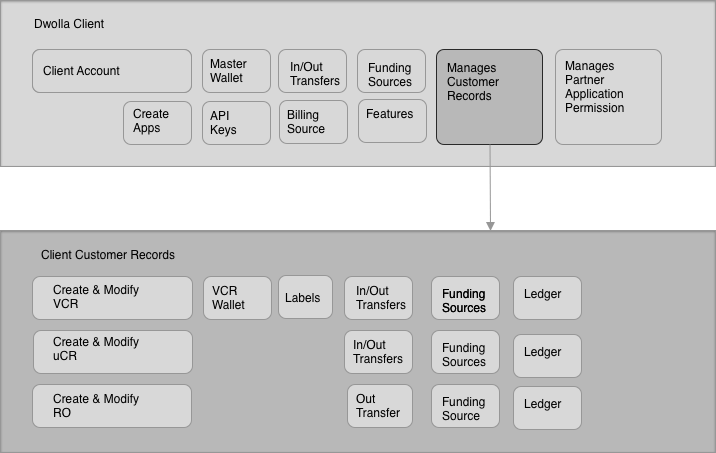 Dwolla Client Application Architecture