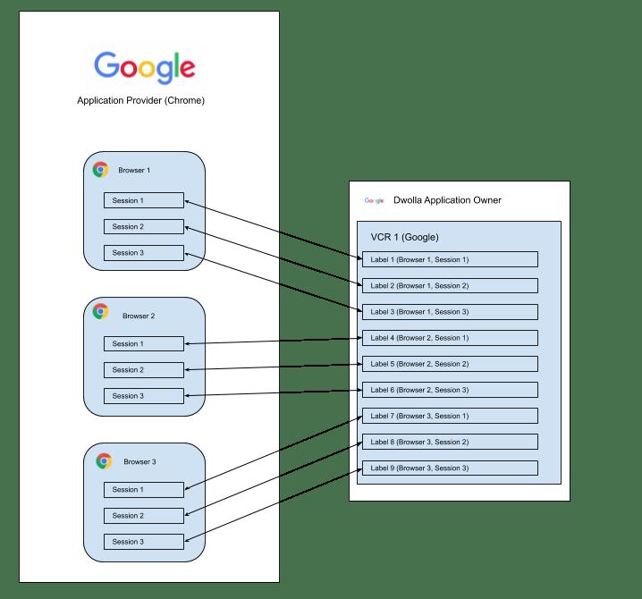 Dwolla Google Implementation